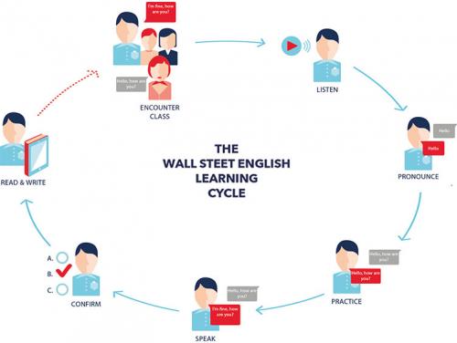 """华尔街英语统一化管理 为学员学习加装""""安心锁"""""""